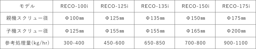 reco_double_specification