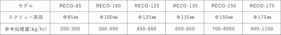 レコシリーズ - シングルステージ製品仕様